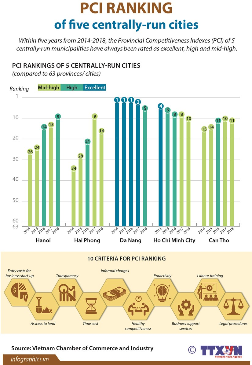 PCI ranking of five centrally-run cities hinh anh 1