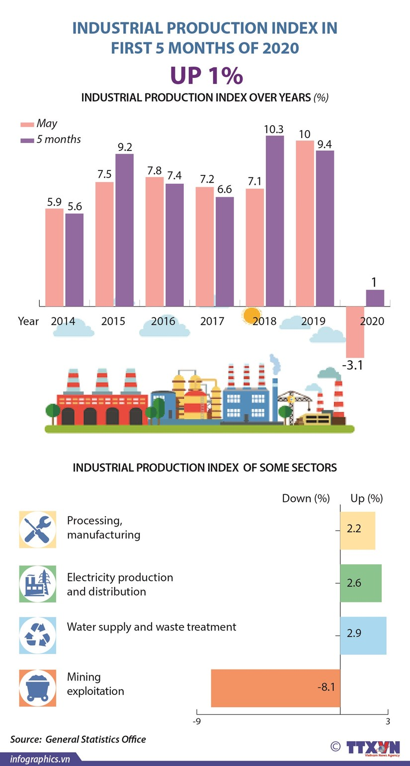 Industrial production up 1% hinh anh 1