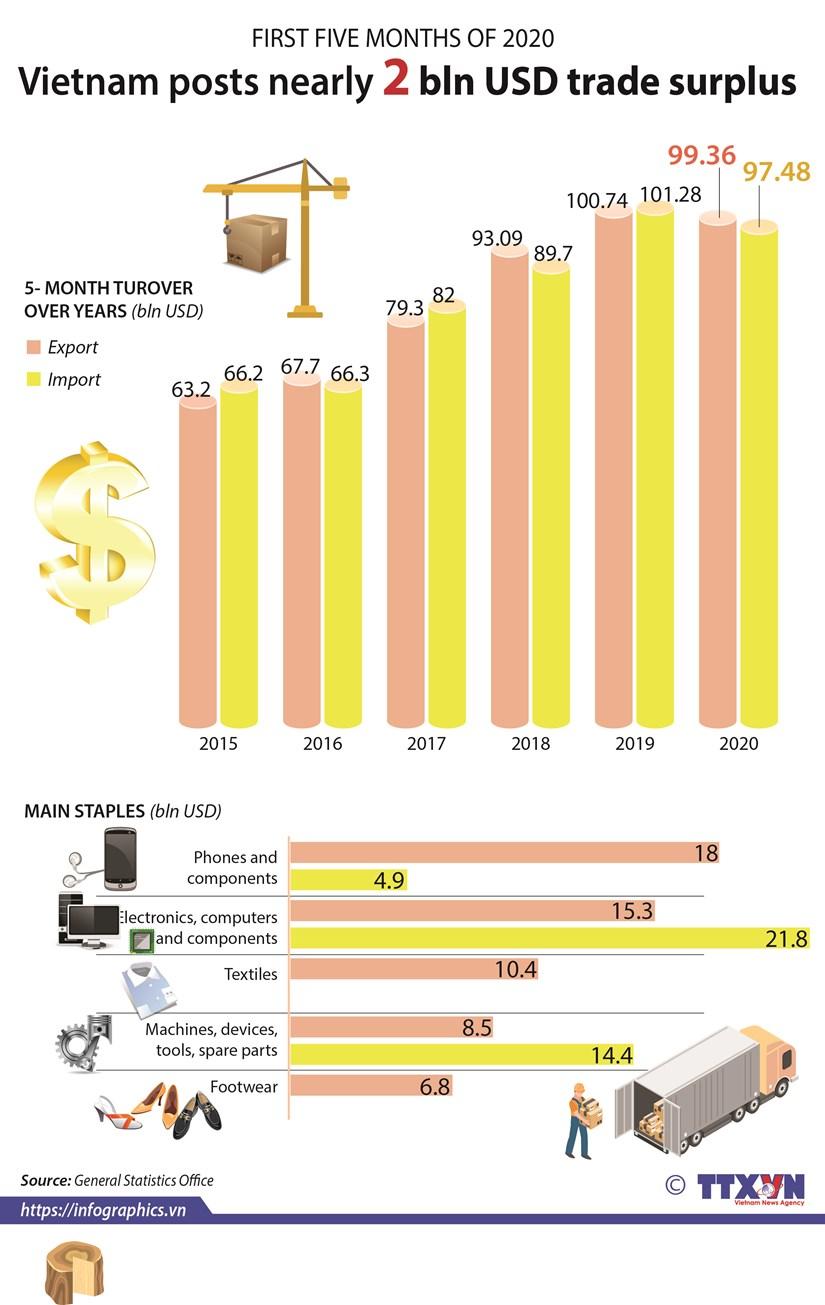 Vietnam posts nearly 2 bln USD trade surplus hinh anh 1