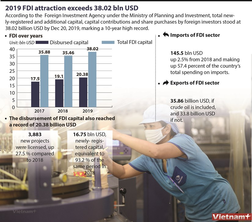 2019 FDI attraction exceeds 38.02 bln USD hinh anh 1