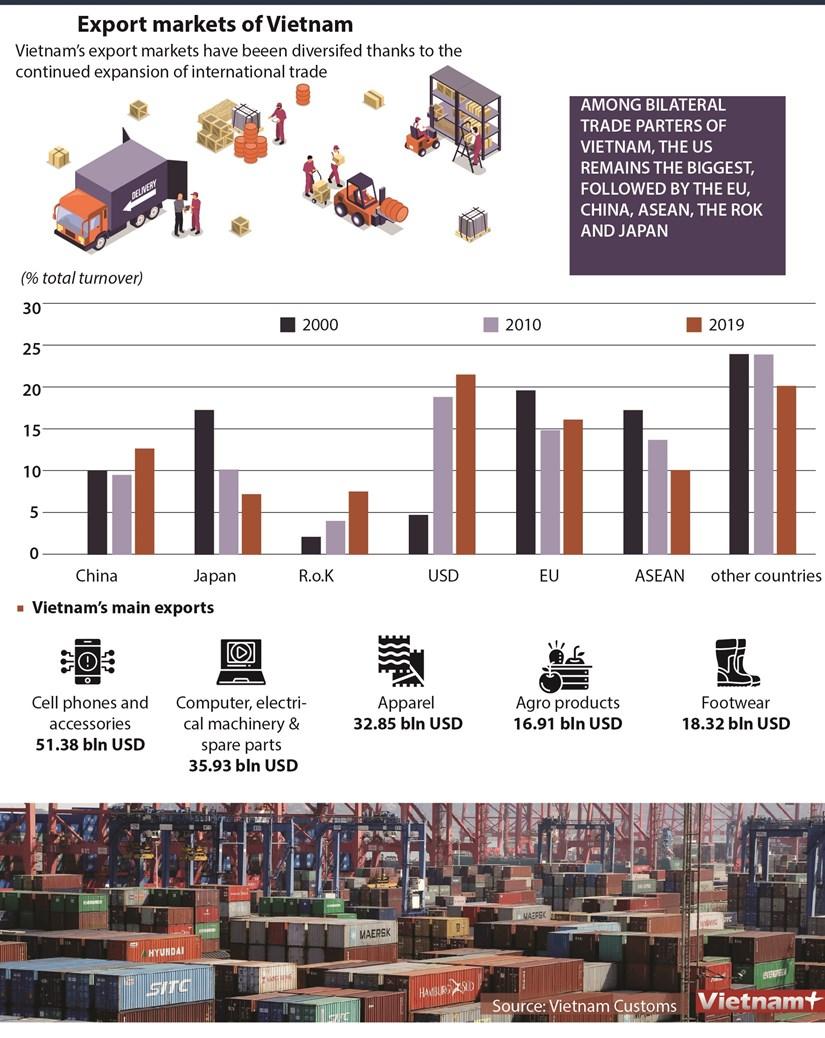 Vietnam diversifies export markets hinh anh 1