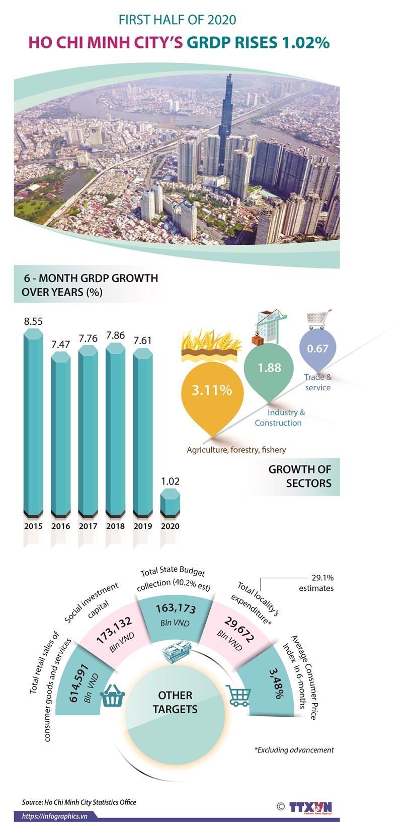 HCM City GRDP rises 1.02% in H1 hinh anh 1
