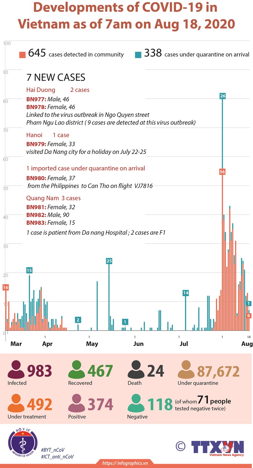 Vietnam reports seven new COVID-19 cases on August 18 morning hinh anh 1