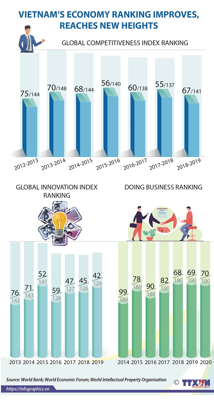 Vietnam's economy ranking improves, reaches new heights hinh anh 1