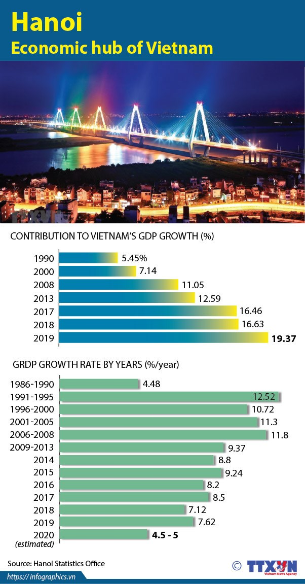 Hanoi: Economic hub of Vietnam hinh anh 1