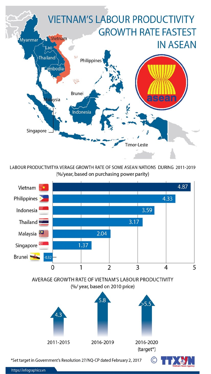 Vietnam's labour productivity growth rate fastest in ASEAN hinh anh 1