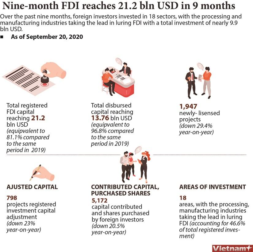 Nine-month FDI reaches 21.2 bln USD hinh anh 1