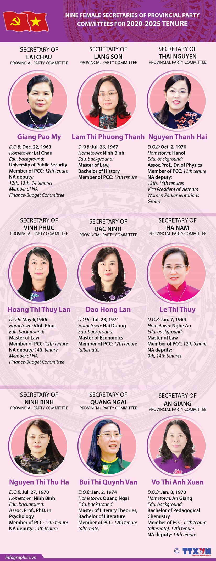 Nine new female Secretaries of provincial Party Committees for 2020-2025 tenure hinh anh 1
