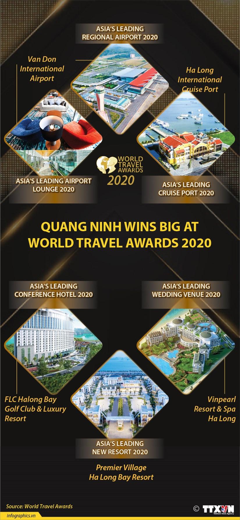 Quang Ninh wins big at World Travel Awards 2020 hinh anh 1