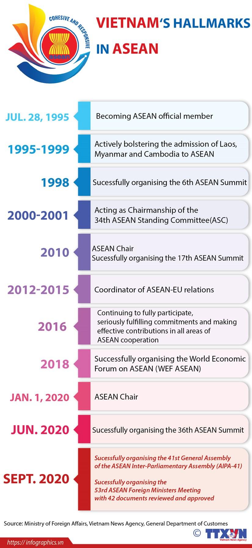 Vietnam's hallmarks in ASEAN hinh anh 1