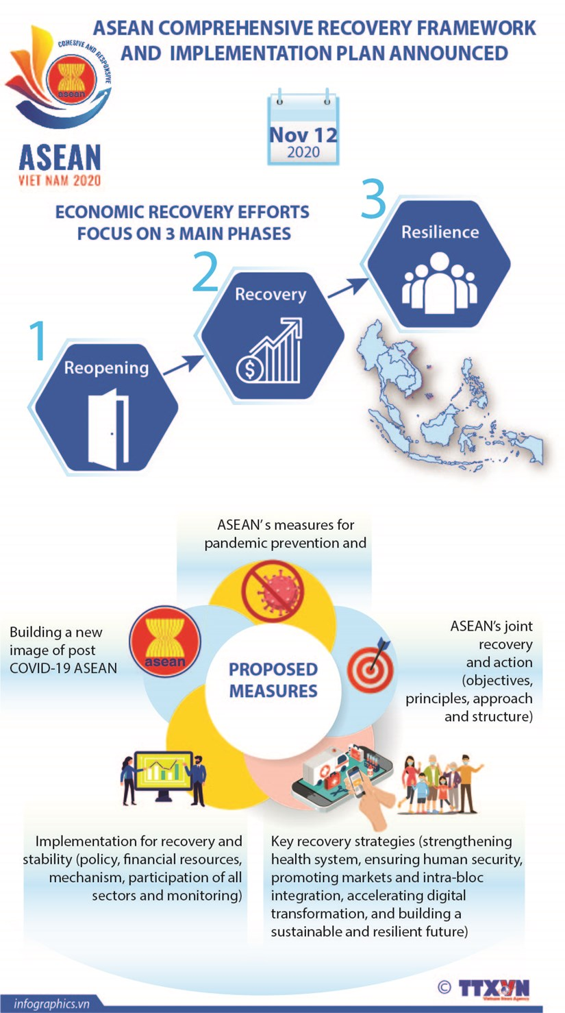 ASEAN comprehensive recovery framework and implementation plan announced hinh anh 1