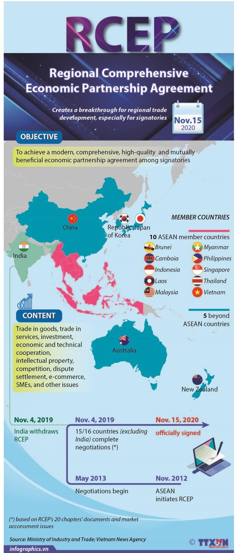Regional Comprehensive Economic Partnership Agreement hinh anh 1