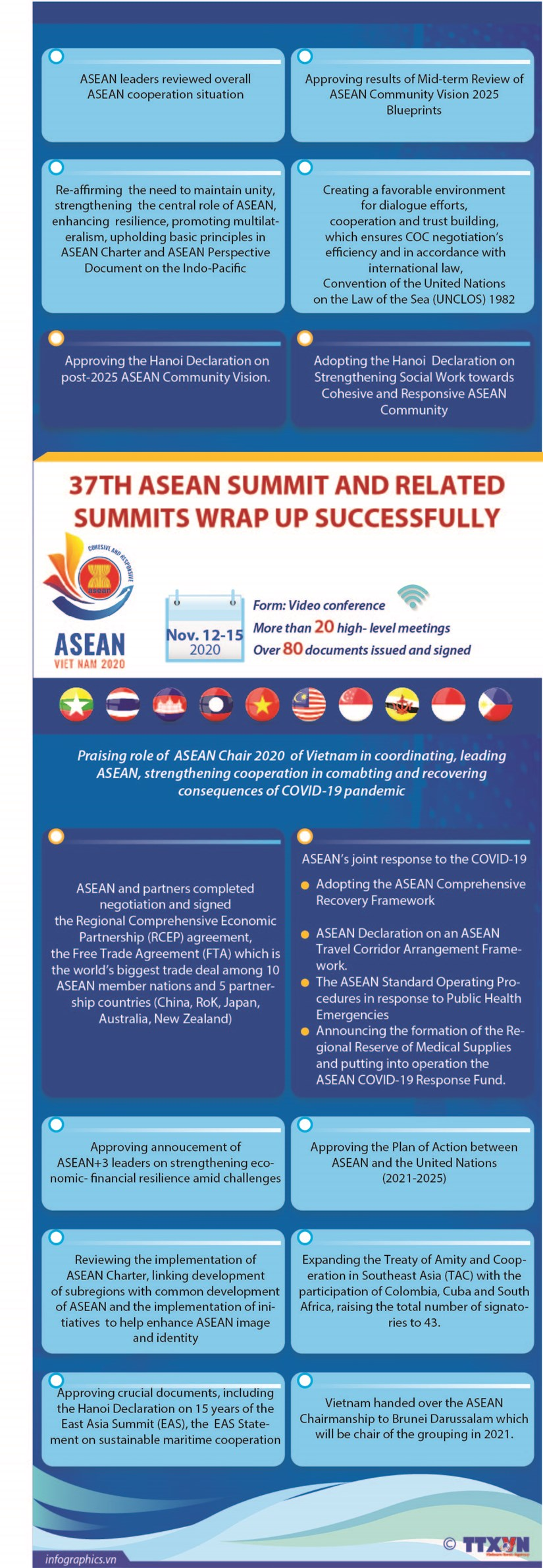 37th ASEAN Summit and related summits wrap up successully hinh anh 1