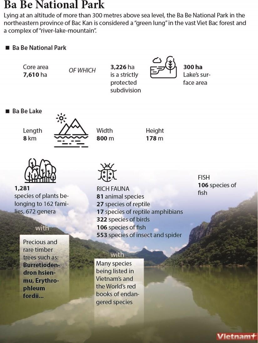 Ba Be National Park hinh anh 1