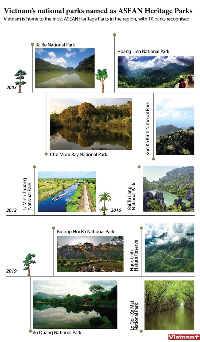 Vietnam's national parks named as ASEAN Heritage Parks hinh anh 1