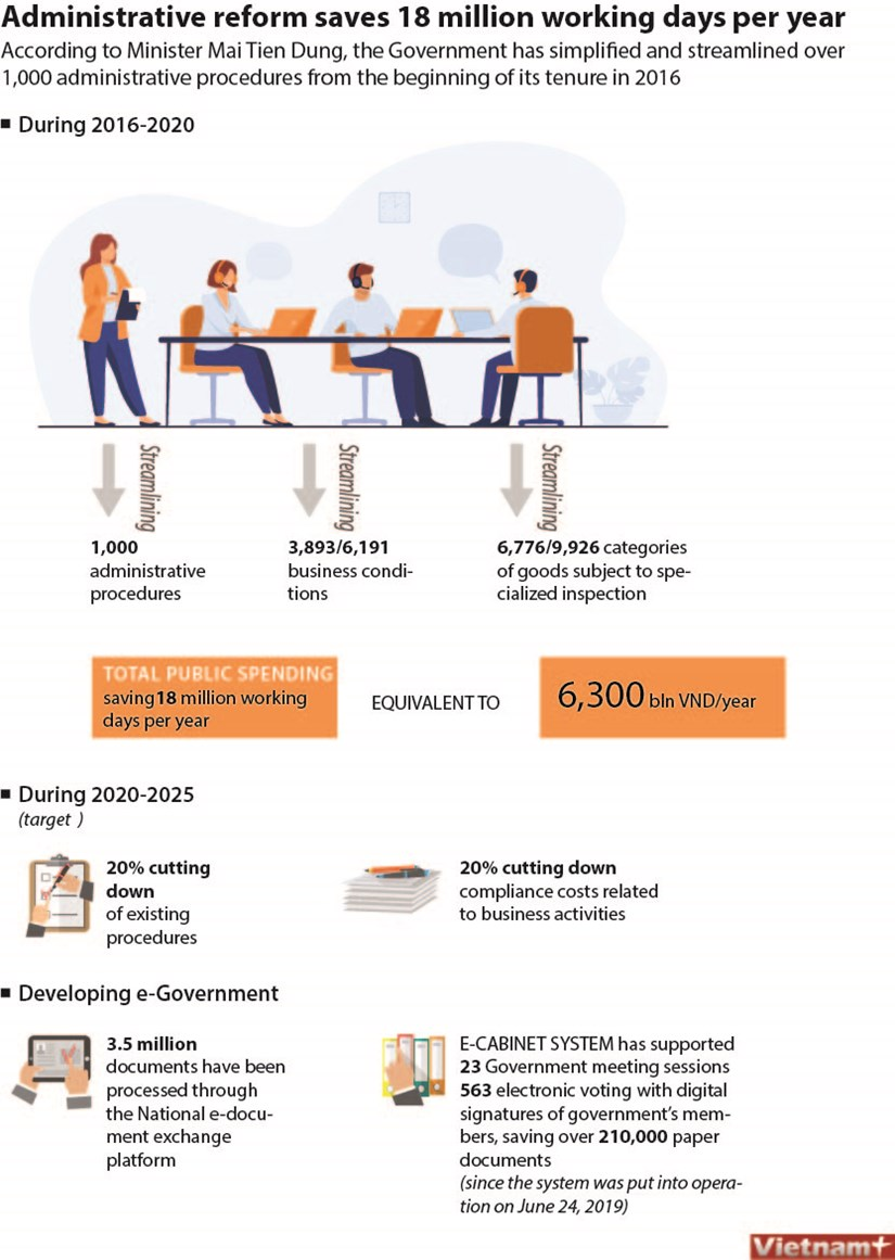 Administrative reform saves 18 million working days per year hinh anh 1