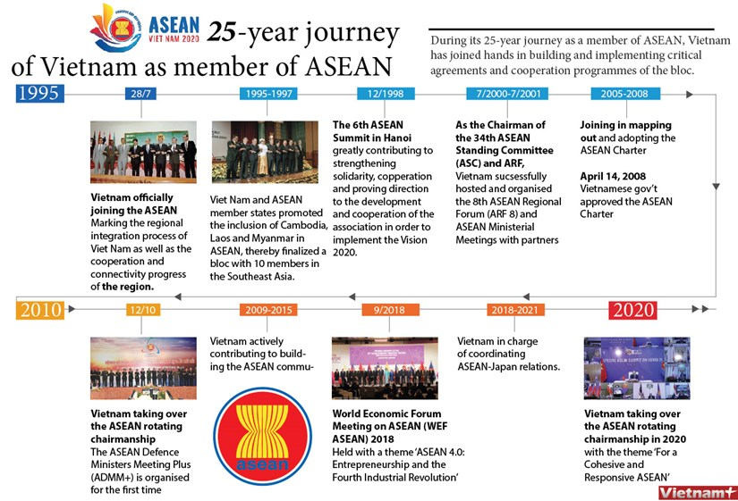 25 year journey of Vietnam as member of ASEAN hinh anh 1