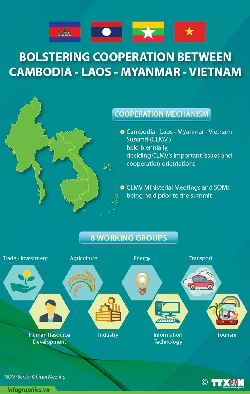 Bolstering cooperation between Cambodia-Laos-Myanmar-Vietnam hinh anh 1