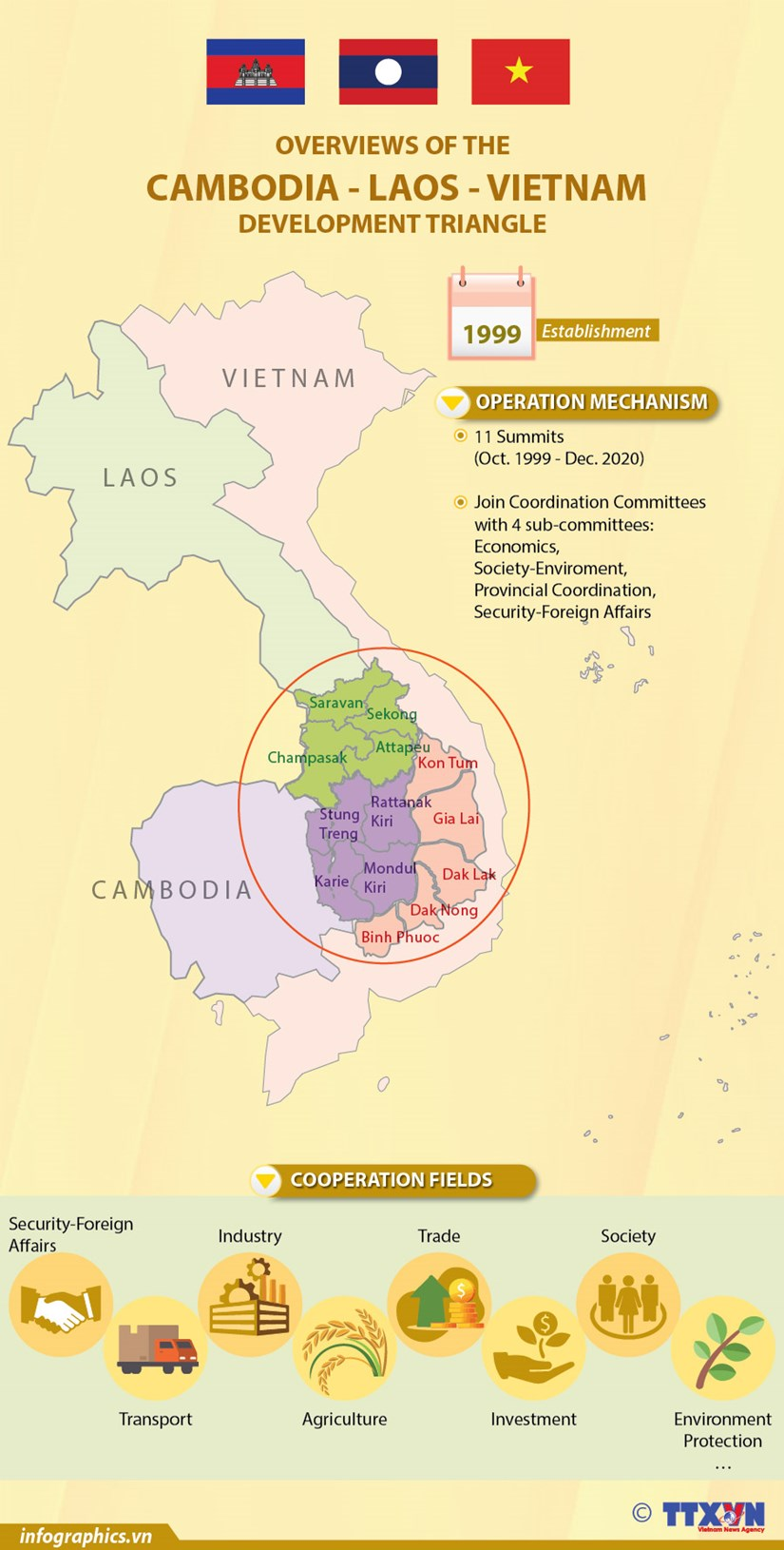 Overviews of the Cambodia-Laos-Vietnam Development Triangle hinh anh 1