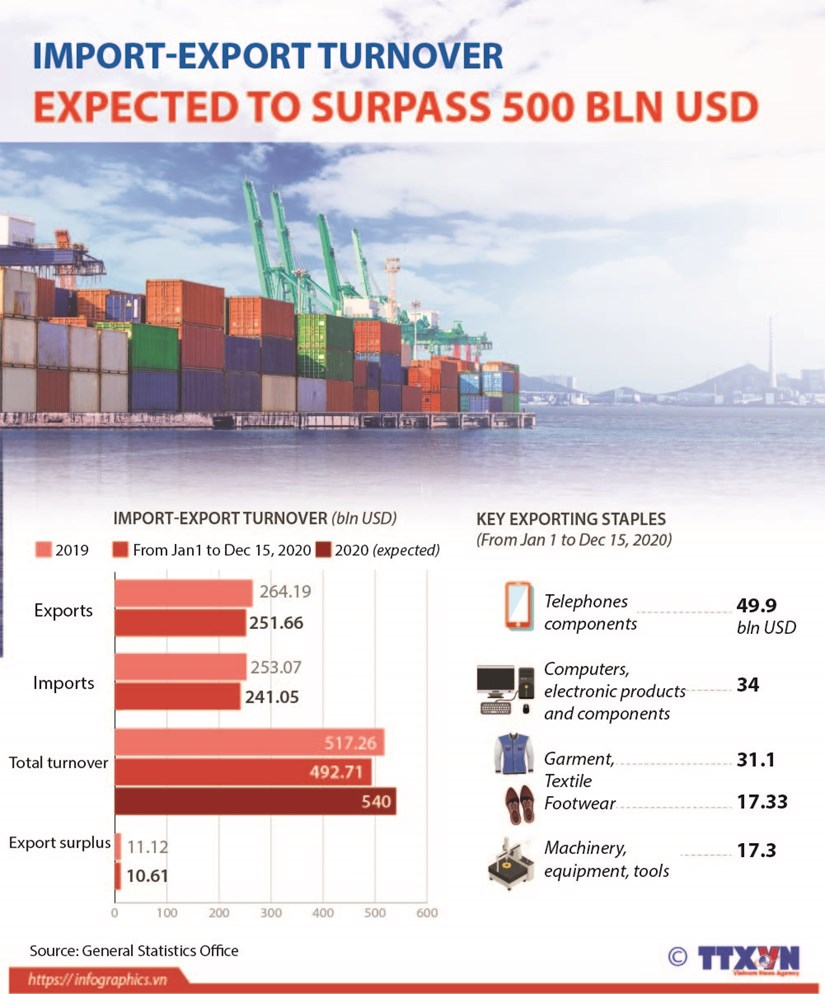 Import-export turnover expected to surpass 500 bln USD hinh anh 1