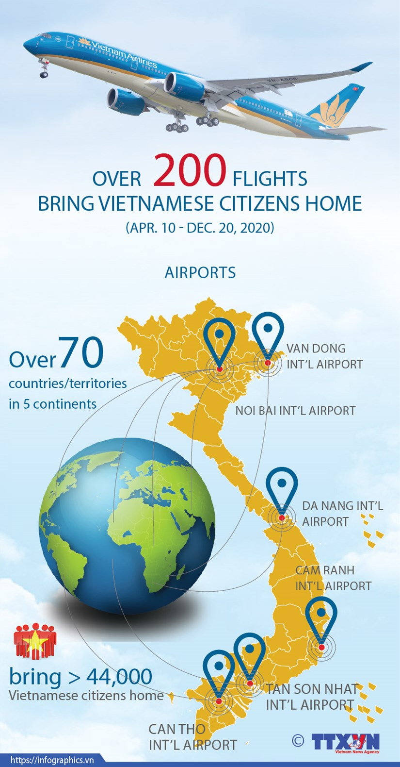 Over 200 flights bring Vietnamese citizens home hinh anh 1