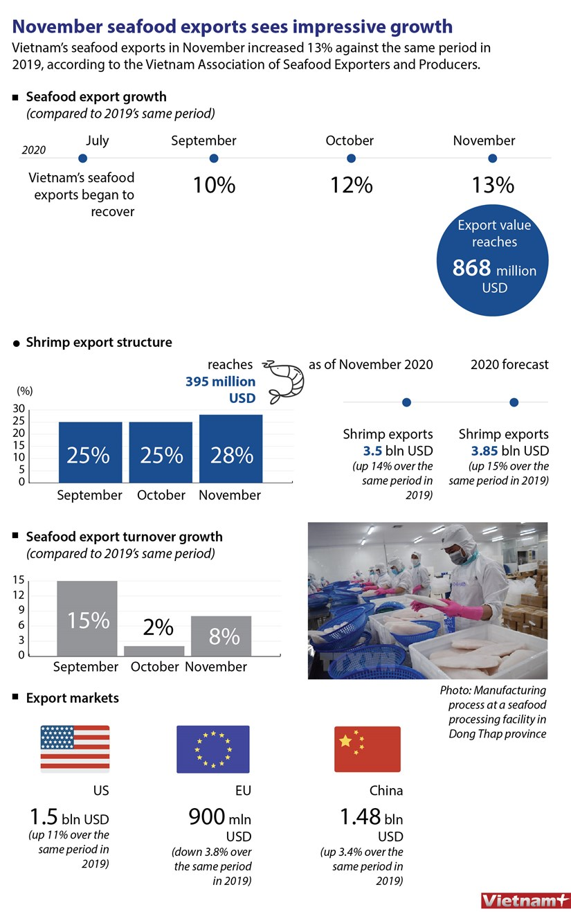 November seafood exports sees impressive growth hinh anh 1