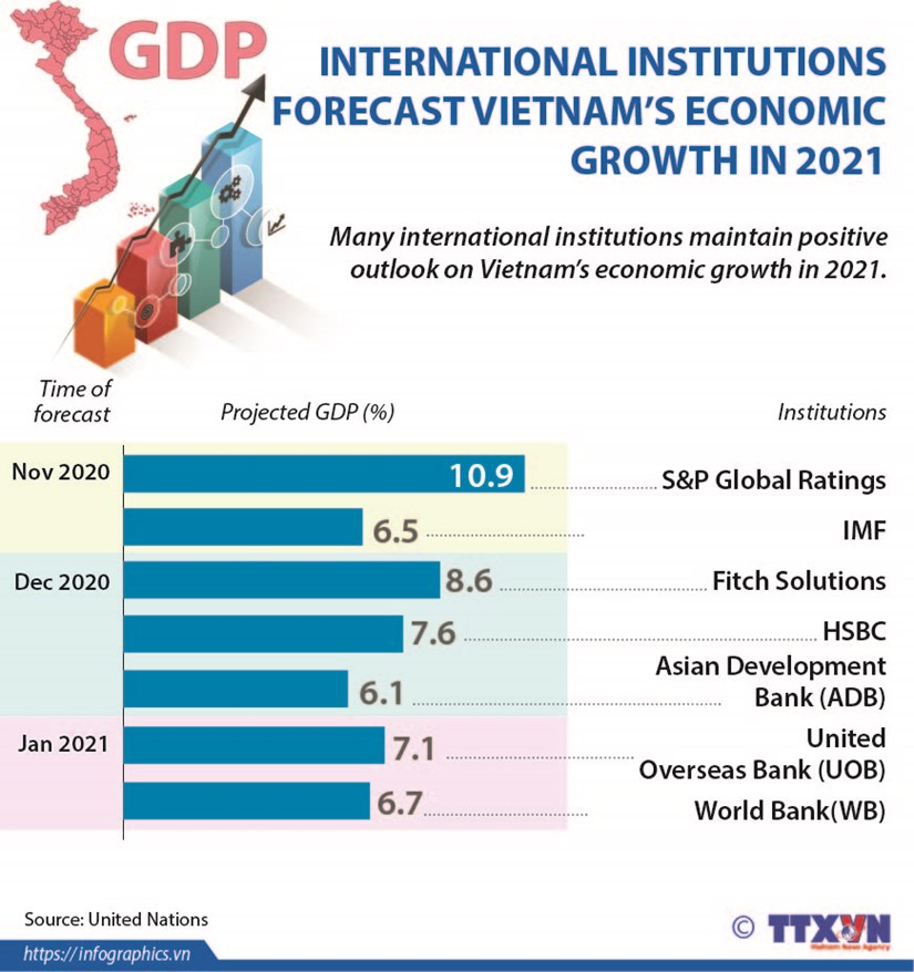 International institutions forecast Vietnam's economic growth in 2021 hinh anh 1