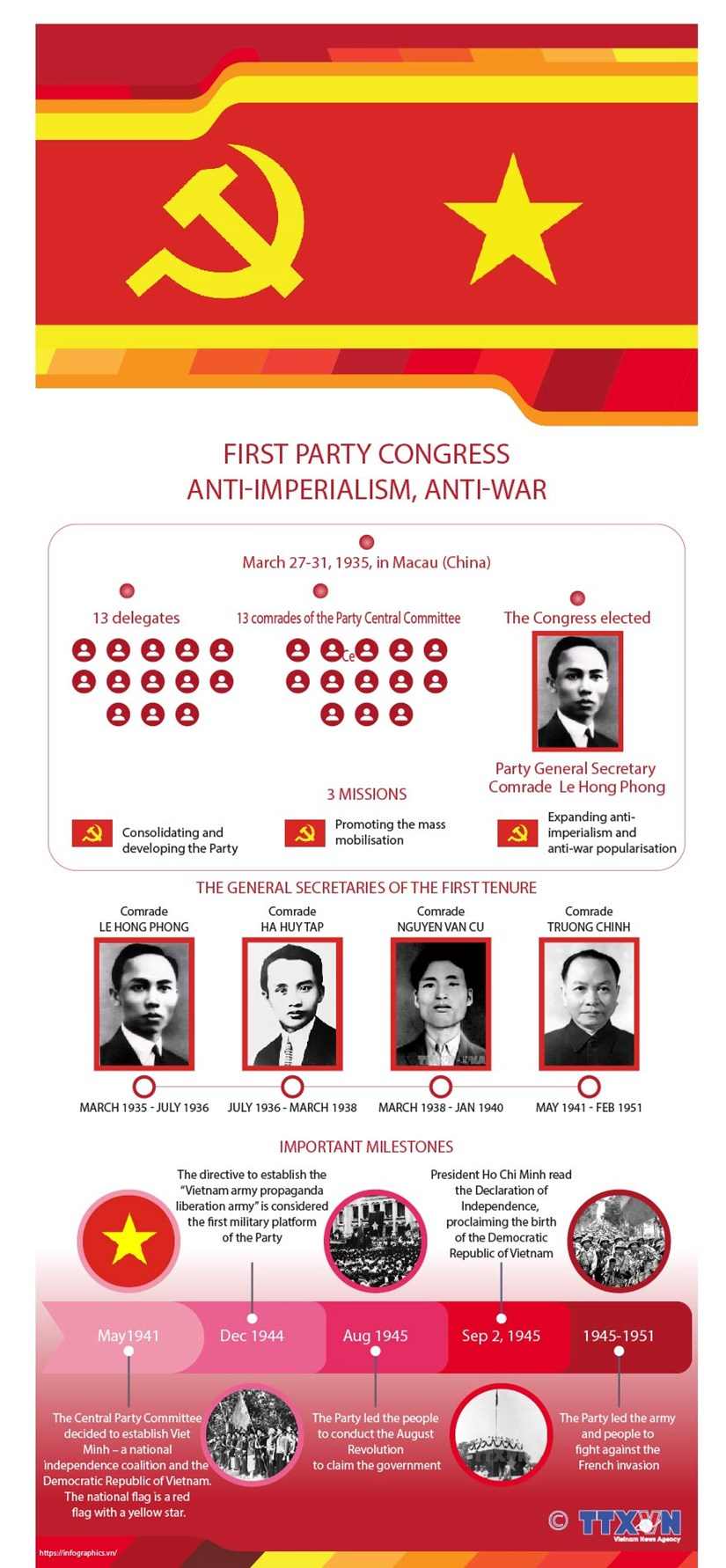 First Party Congress: anti-imperialism, anti-war hinh anh 1