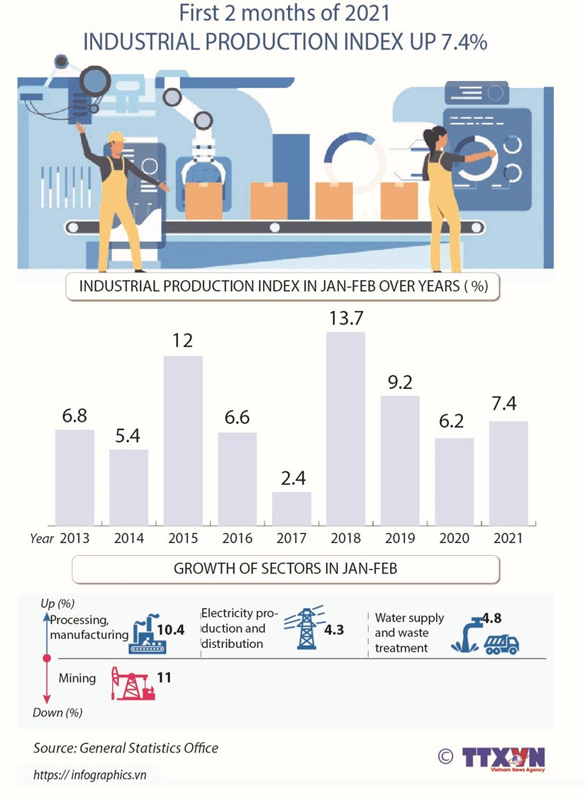 Two-month industrial production index up 7.4% hinh anh 1