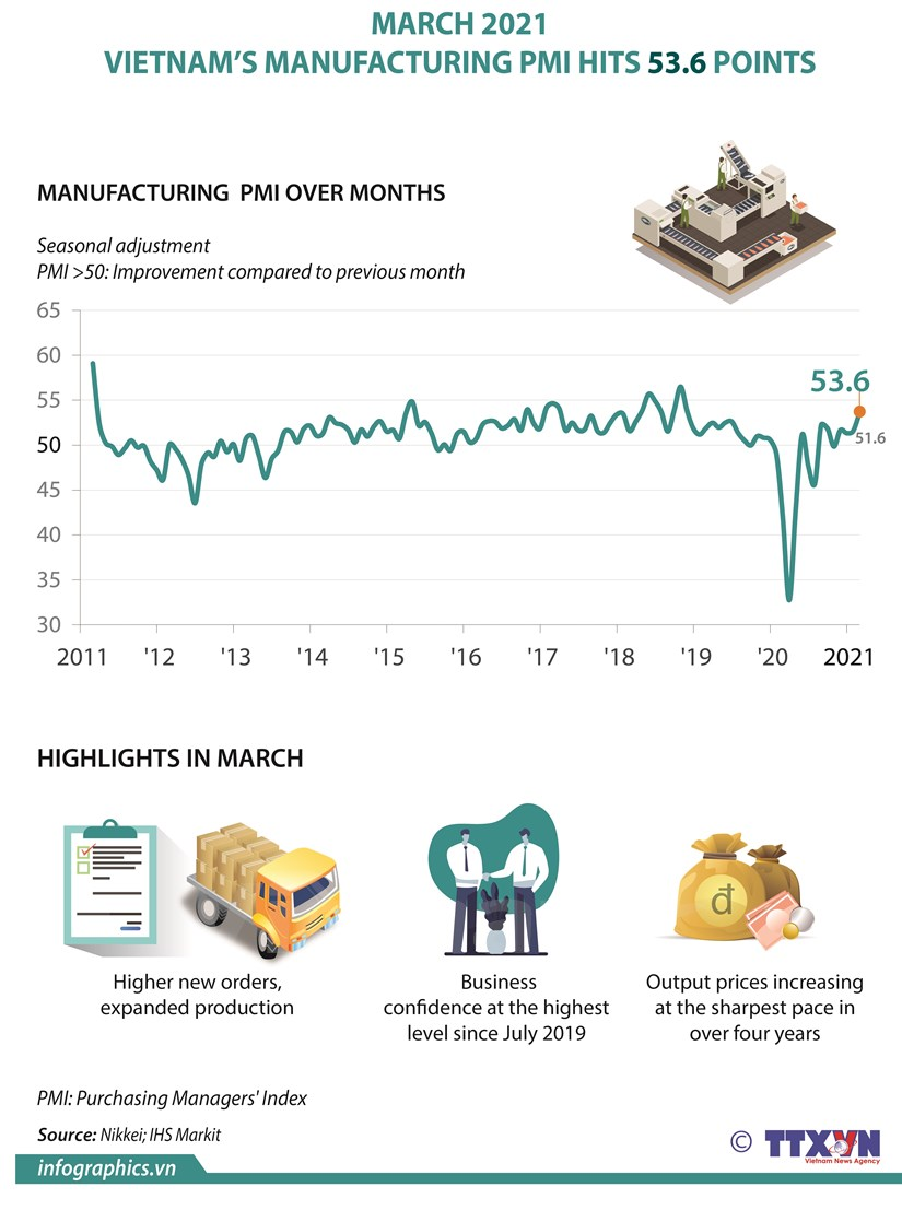 Vietnam's manufacturing PMI hits 53.6 points in March hinh anh 1