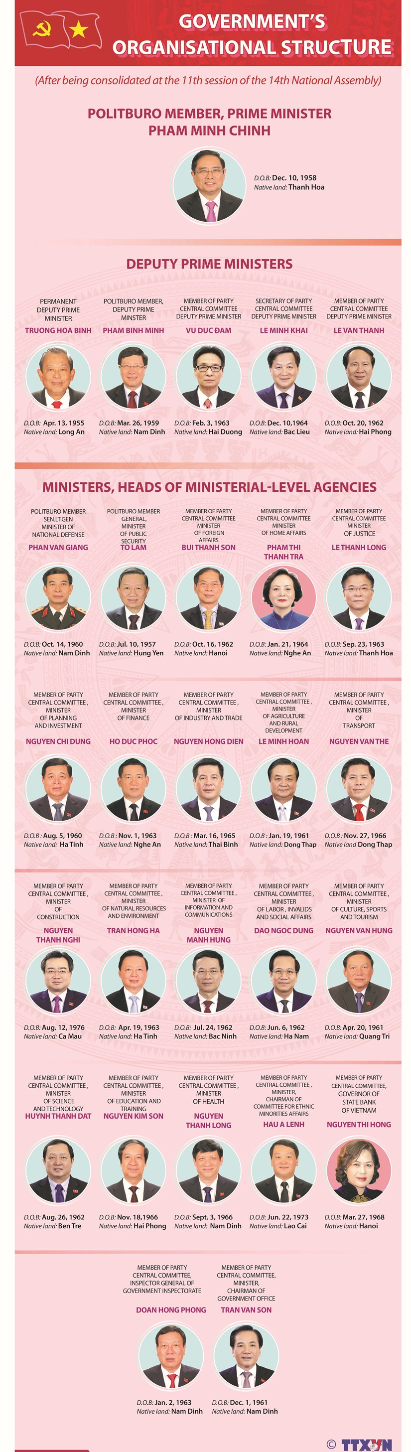 Organisational structure of Government hinh anh 1
