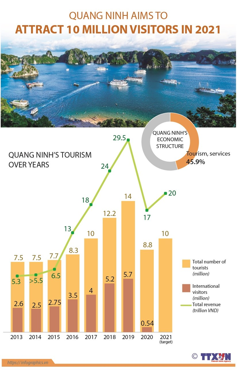Quang Ninh aims to attract 10 million visitors in 2021 hinh anh 1