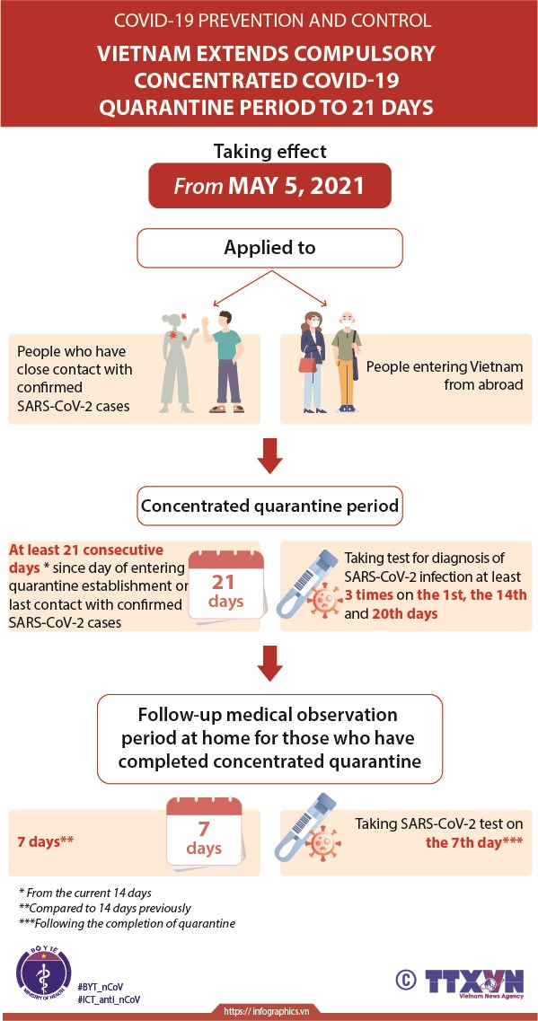 Compulsory quarantine period extended to 21 days hinh anh 1