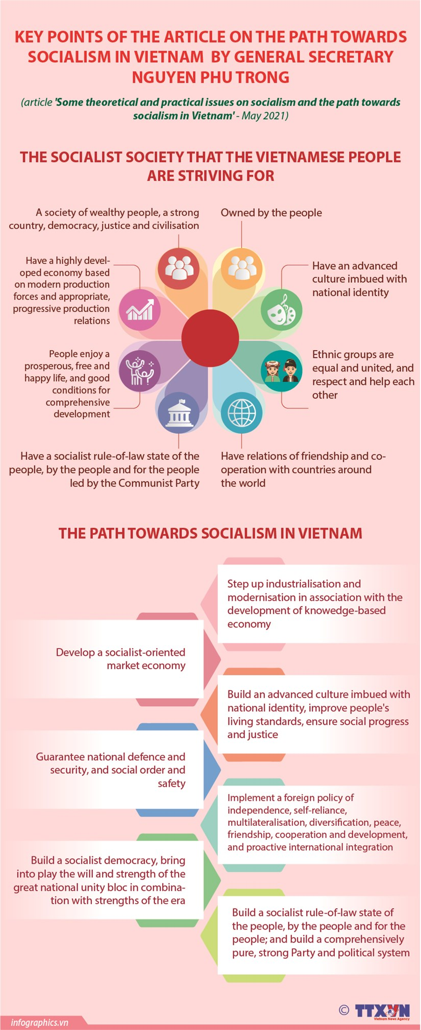 Theoretical and practical issues on socialism and path towards socialism in Vietnam hinh anh 1