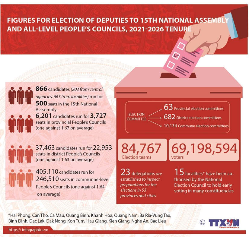 Figures for elections of deputies to National Assembly and People's Councils hinh anh 1