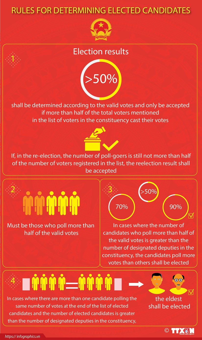 Rules for determining elected candidates hinh anh 1