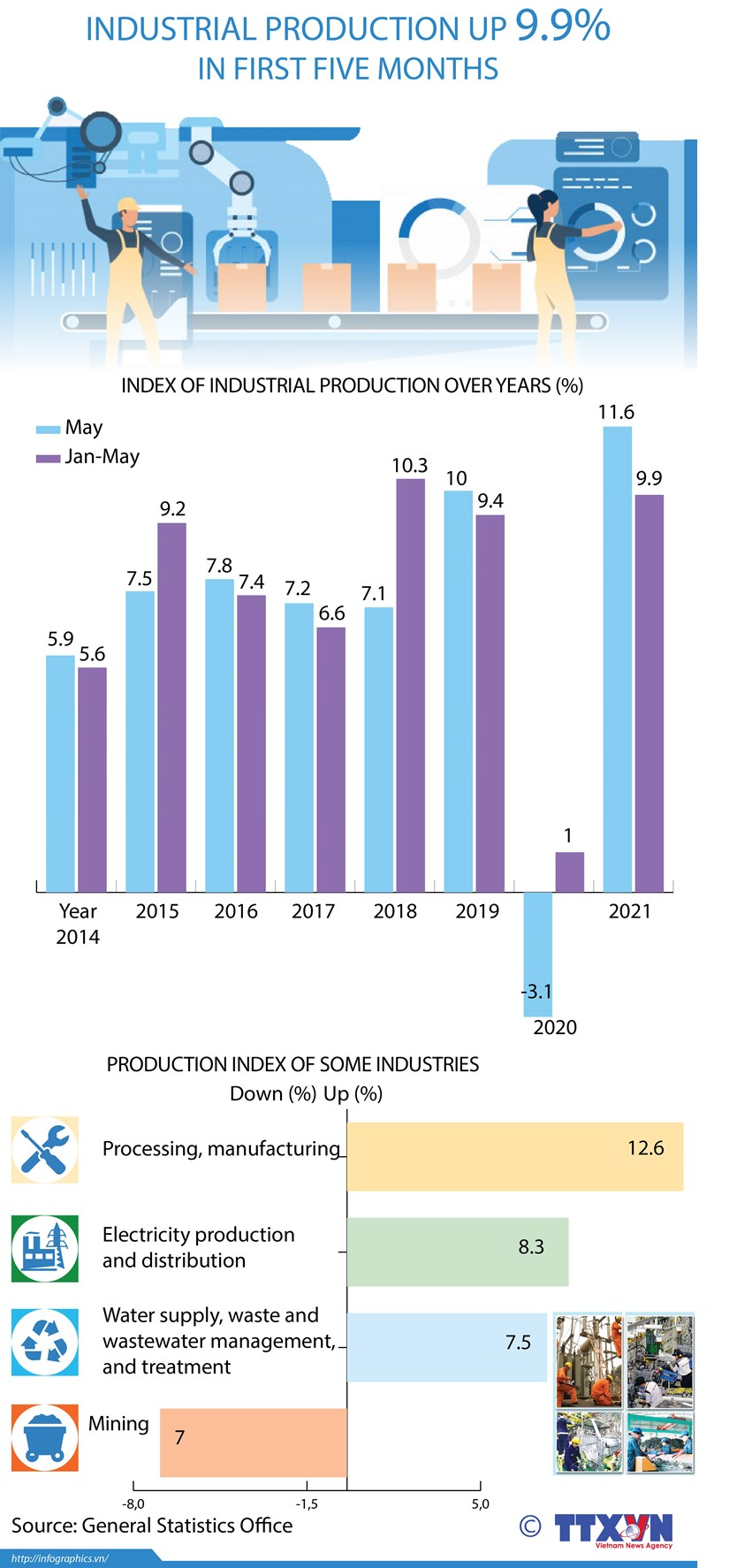 Industrial production up 9.9% in first five months hinh anh 1