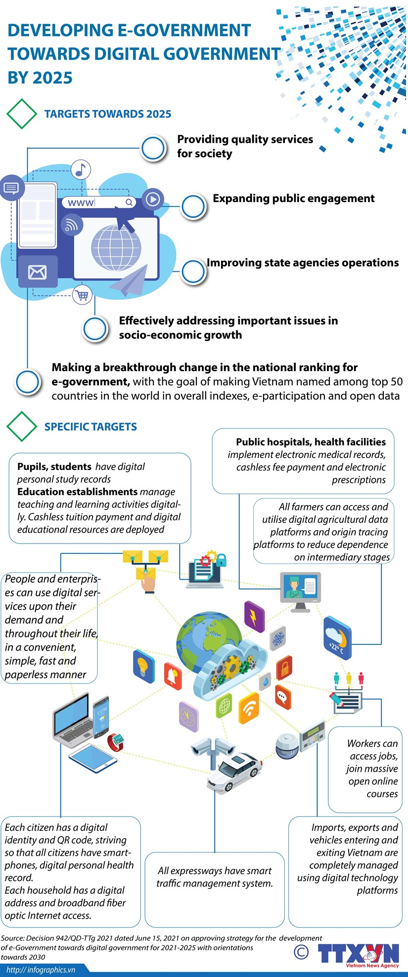 Developing e-government towards digital government by 2025 hinh anh 1