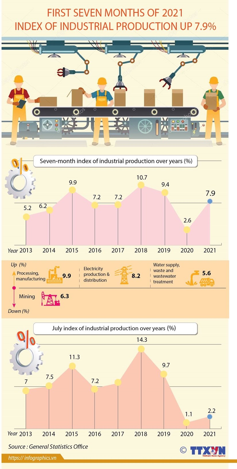 Industrial production index up 7.9 percent hinh anh 1