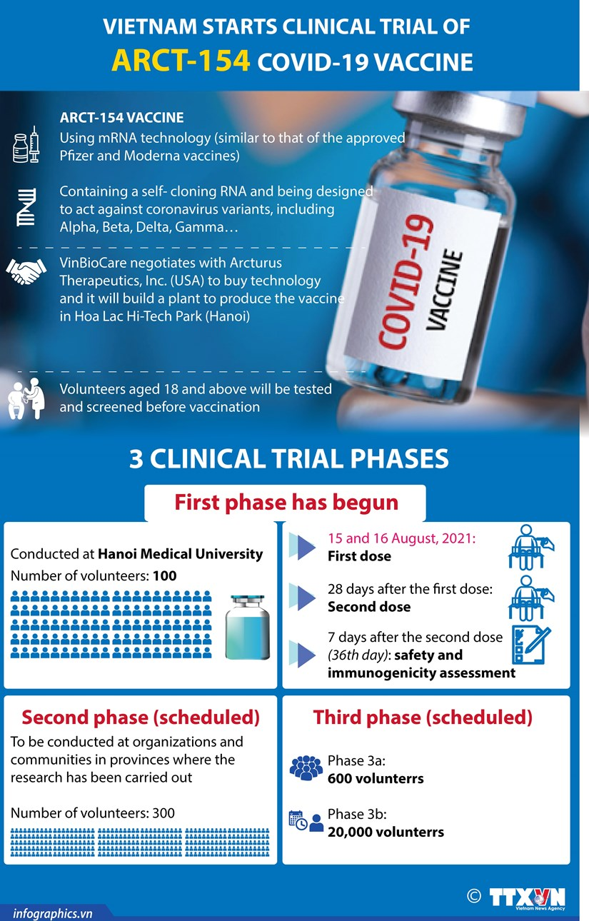 Vietnam starts clinical trial of ARCT-154 COVID-19 vaccine hinh anh 1