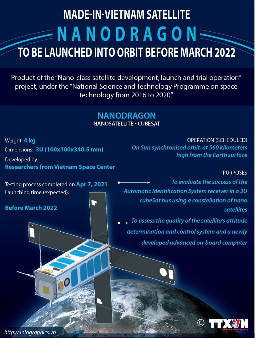 Made-in-Vietnam satellite NANODRAGON to be launched into orbit before March 2022 hinh anh 1