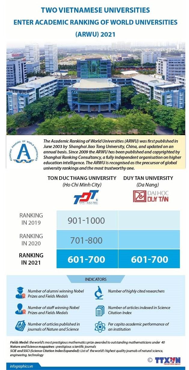Two Vietnamese universities enter academic ranking of world universities 2021 hinh anh 1