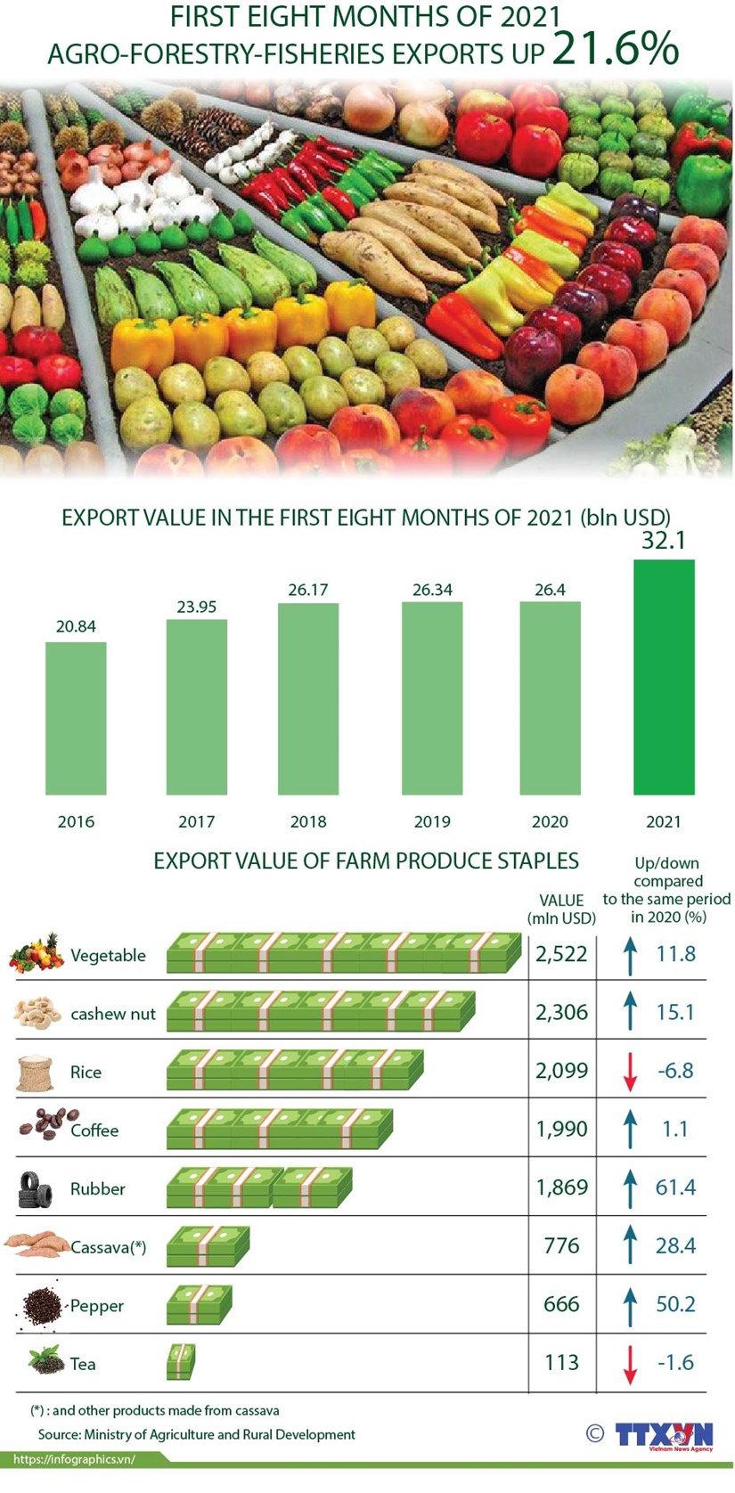 Agro-forestry-fisheries export value up 21.6 percent hinh anh 1