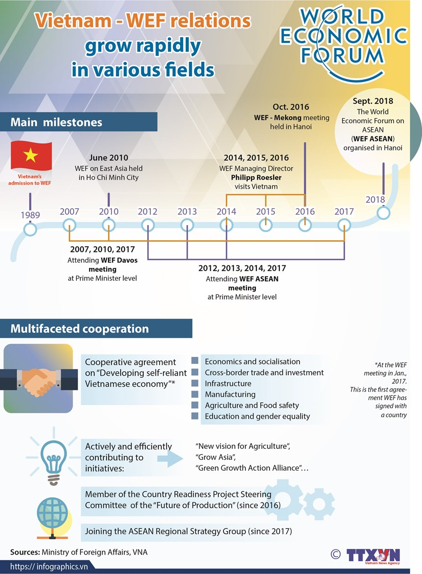Vietnam - WEF relations grow rapidly in various fields hinh anh 1