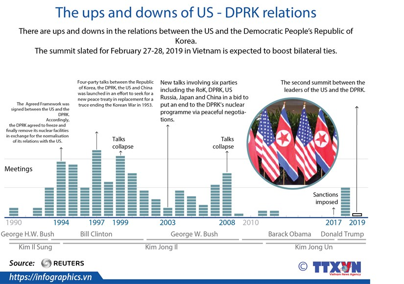 The ups and downs of US - DPRK relations hinh anh 1
