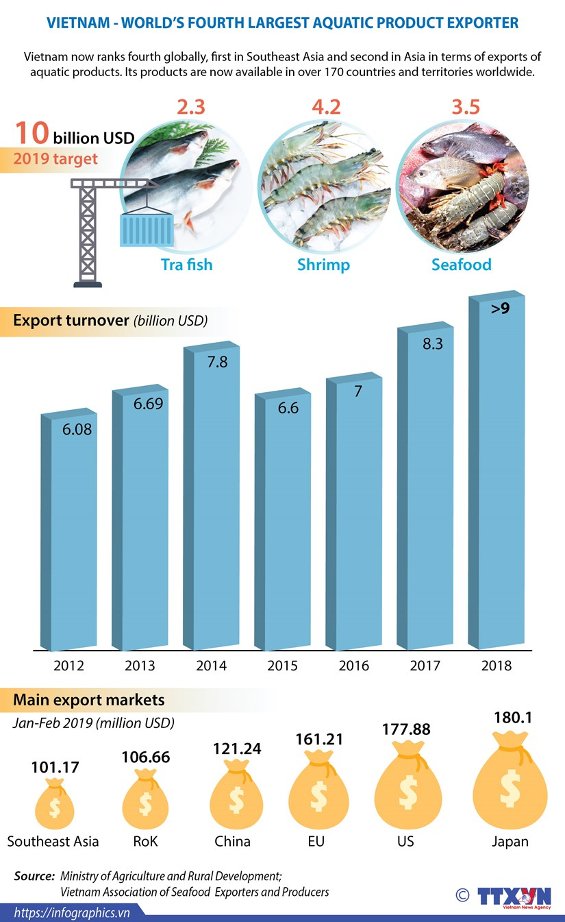 Vietnam ranks fourth in aquatic product export hinh anh 1