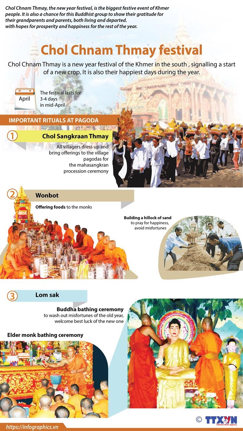 Chol Chnam Thmay festival hinh anh 1
