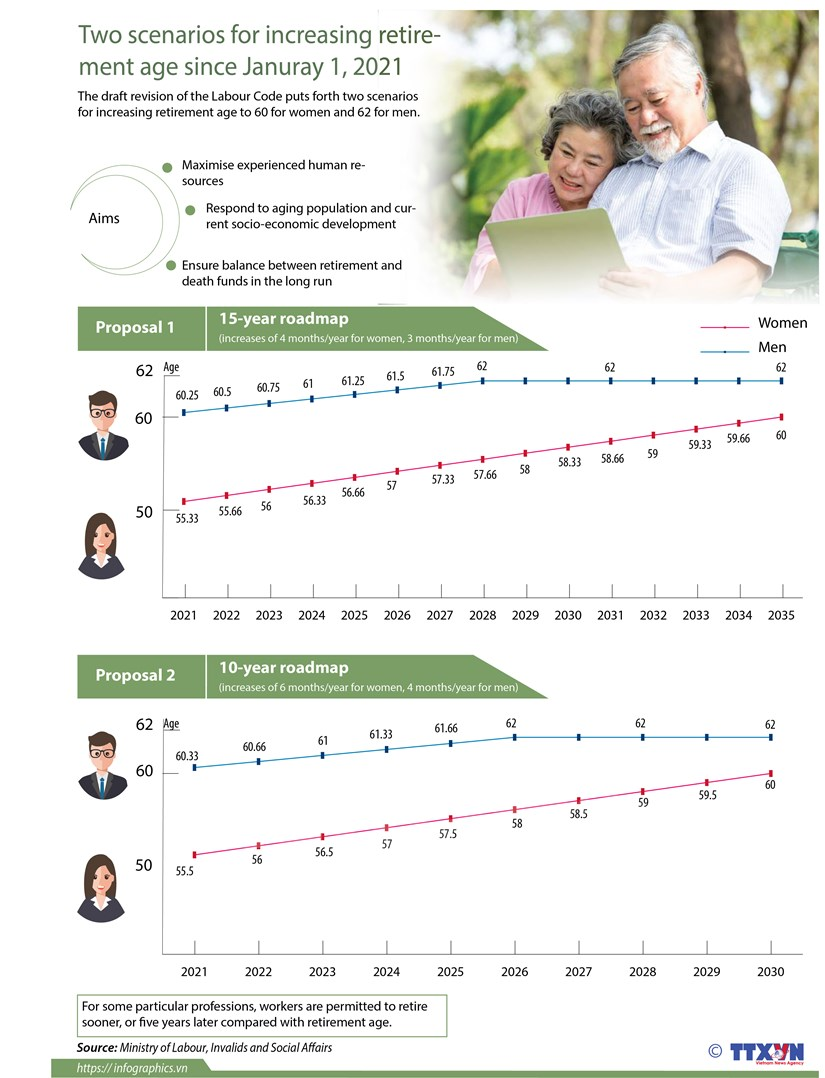 Two scenarios for increasing retirement age hinh anh 1