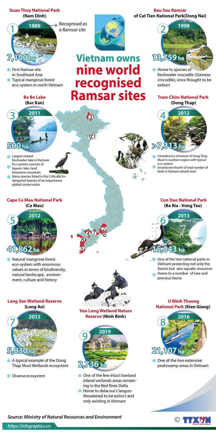 Nine world recognised Ramsar sites in Vietnam hinh anh 1