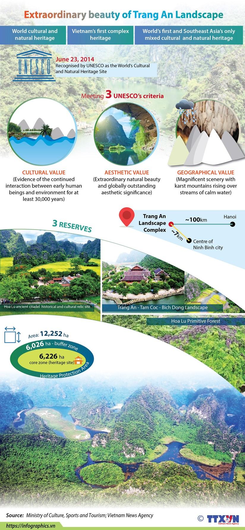 Extraordinary beauty of Trang An Landscape hinh anh 1
